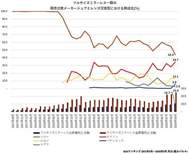 BCN Ranking camera japan 20020