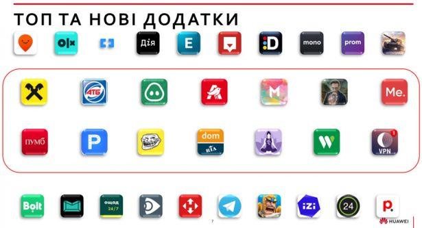 Приложения Huawei AppGallery в Украине