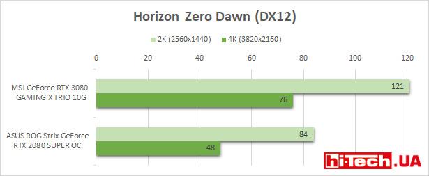 Замер производительности MSI GeForce RTX 3080 GAMING X TRIO 10G