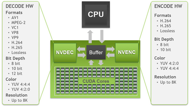 NVIDIA RTX 3080 аппаратное декодирование