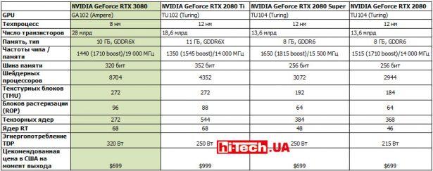 Сравнение референсных характеристик NVIDIA GeForce RTX 3080 с видеокартами прошлого поколения серии RTX 2080