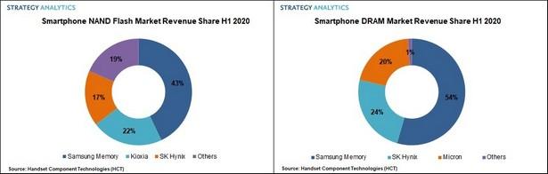 Strategy Analytics smartphone memory 2020