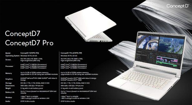Характеристики ноутбуков Acer ConceptD 7 и ConceptD 7 Pro