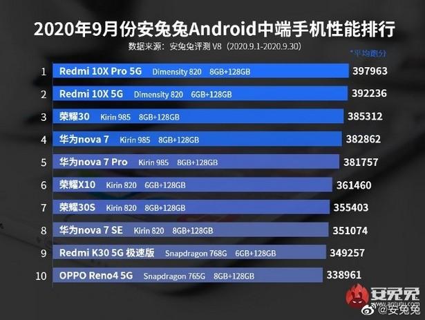 antutu middle range smartphones sept 2020