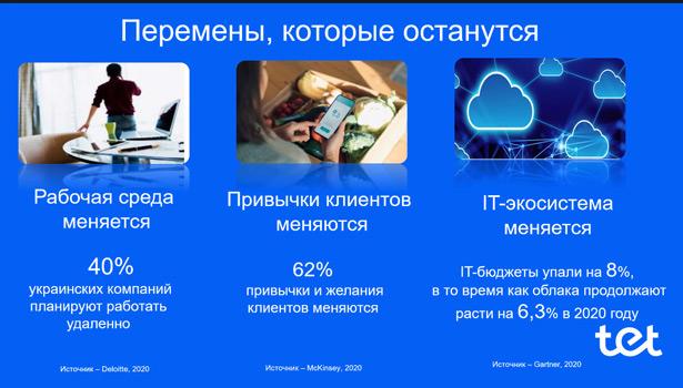 конференция «Вызовы для ИТ-директоров в 2020 году»