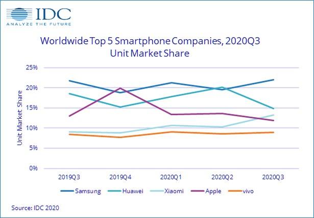 IDC q3 2020 smartphonews
