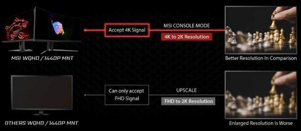 Режим для работы с игровыми приставками в мониторах MSI