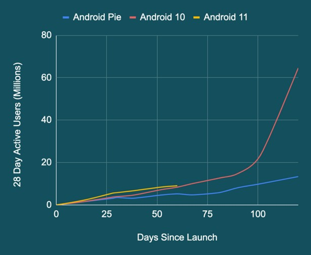 Android 10 11 Pie stat