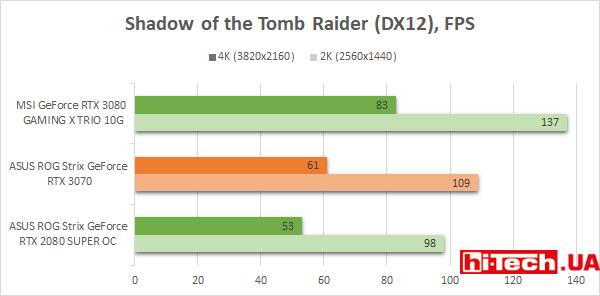 Производительность ASUS ROG Strix GeForce RTX 3070 в играх на графике
