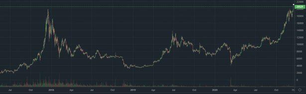 Изменение курса Bitcoin (BTC) за 2,5 года по данным криптовалютной биржи Bitfinex