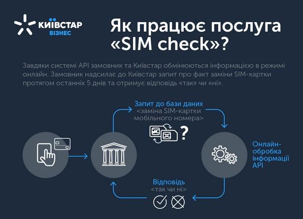 Kyivstar SIM Check