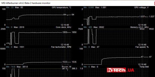 Параметры видеокарты MSI GeForce RTX 3080 SUPRIM X 10G при нагрузке в режиме Gaming