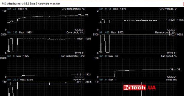 Параметры видеокарты MSI GeForce RTX 3080 SUPRIM X 10G при нагрузке в режиме Silent