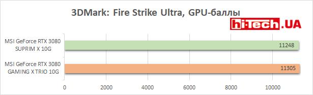 Тесты производительности MSI GeForce RTX 3080 SUPRIM X 10G