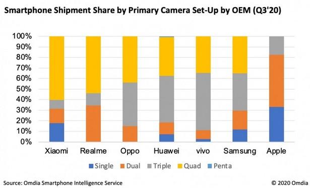 number of cameras in smartphone brands 2020