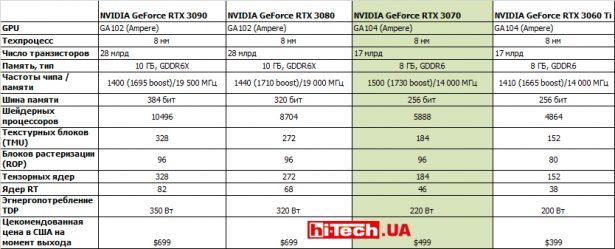 Сравнение референсных характеристик видеокарт серии NVIDIA GeForce RTX 3000