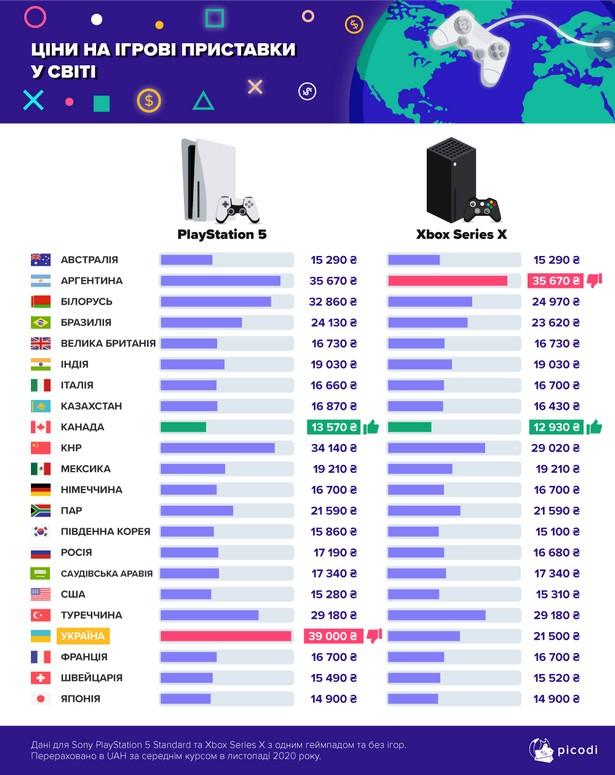 Picodi SP 5 Xbox X price