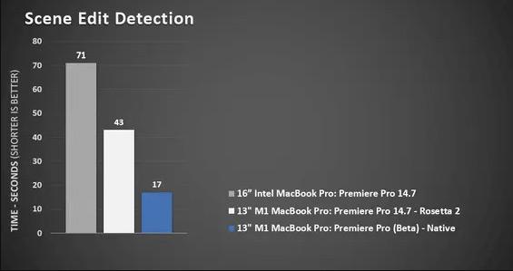 Тест Adobe Premiere Pro на MacBook Pro M1