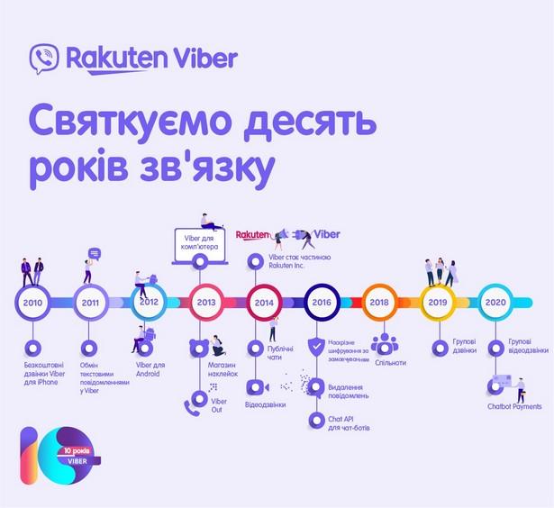 viber 10 years hb