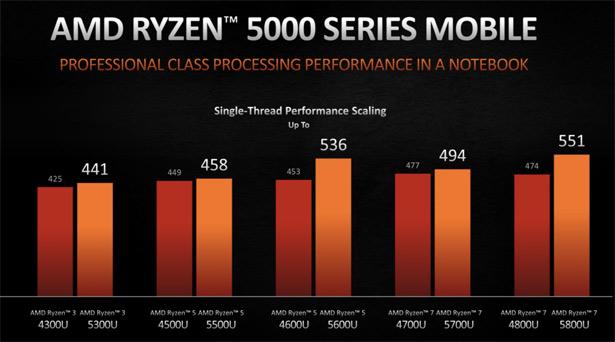 Производительность мобильных процессоров AMD Ryzen 5000