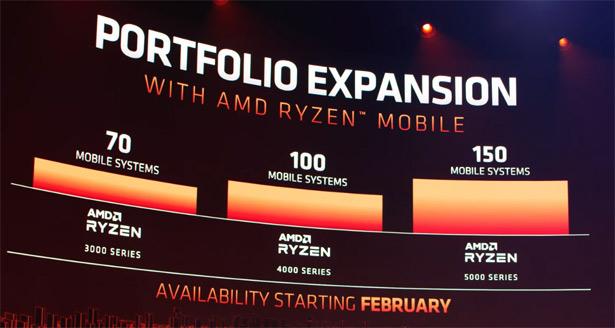Ноутбуки на базе мобильных процессоров AMD Ryzen 5000
