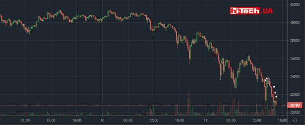 Изменение стоимость Bitcoin за последние пару дней по данным криптовалютной биржи Bitfinex