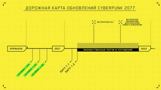 Обновления Cyberpunk 2077 в 2021 году