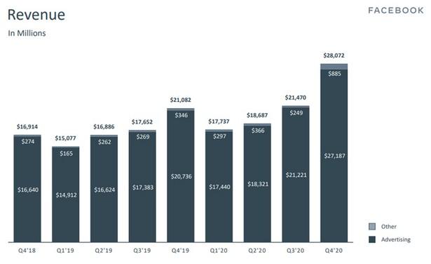 Facebook revenue 2020