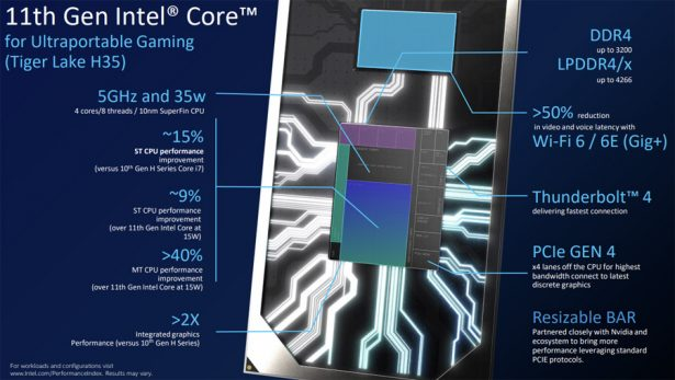 Intel Core H 11th Gen