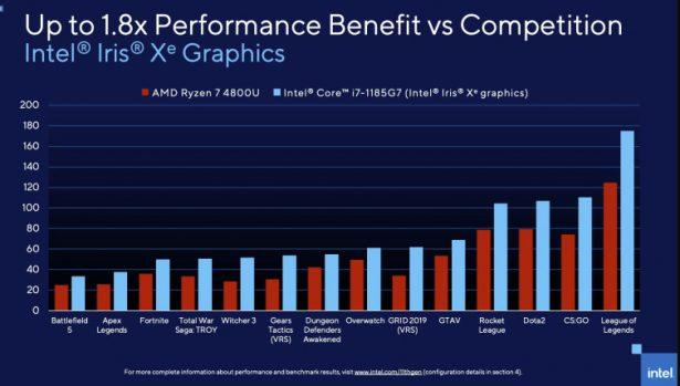 Сравнение Intel Iris Xe с графикой, встроенной в процессор AMD Ryzen 7 4800U (официальный слайд Intel)
