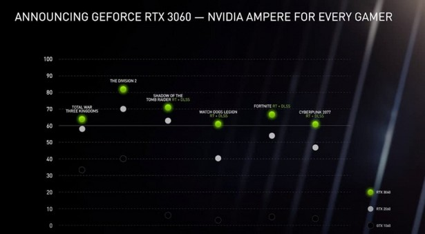 NVIDIA GeForce RTX 3060 с 12 ГБ GDDR6
