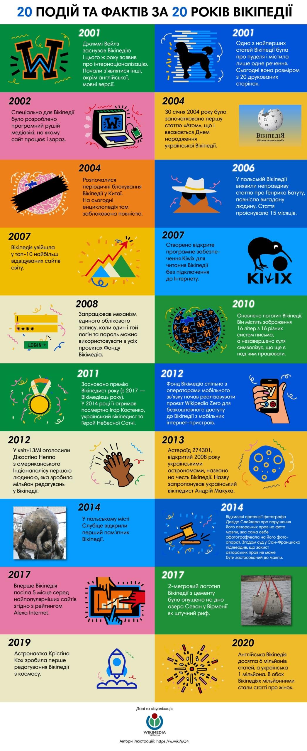 wikipedia 20 years