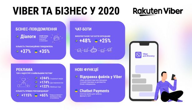 viber 2020