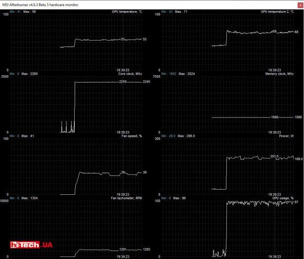 Мониторинг параметров видеокарты в MSI Afterburner
