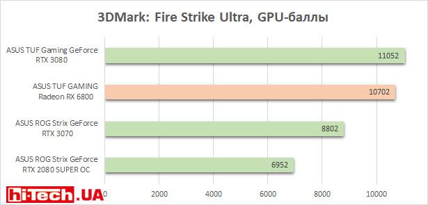 Тесты производительности ASUS TUF GAMING Radeon RX 6800