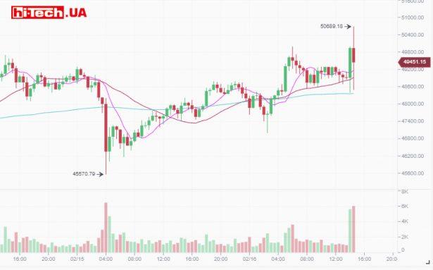 Изменение курса Bitcoin за последние сутки по данным криптовалютной биржи Binance