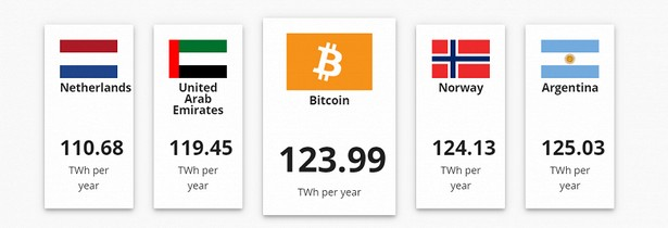 bitcoin electricity stat 2020