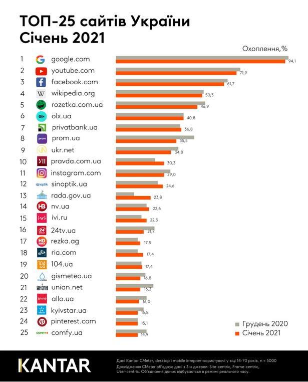 kantar top web sites jan 2021