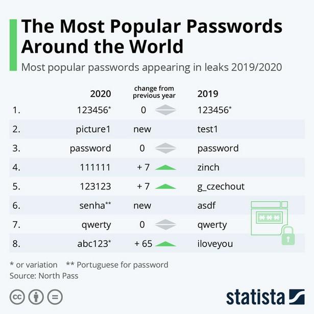 North Pass password stat