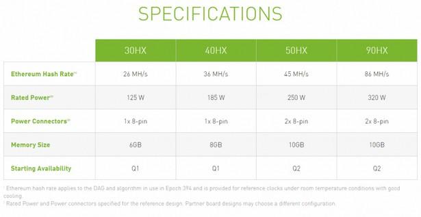 NVIDIA CMP HX specs