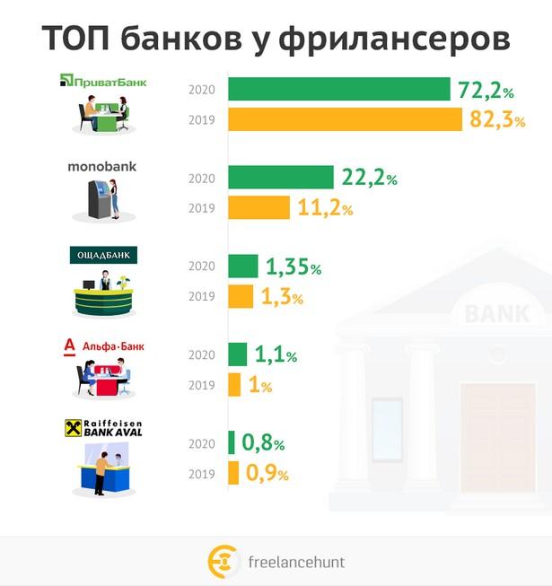Топ-банков-у-фрилансеров