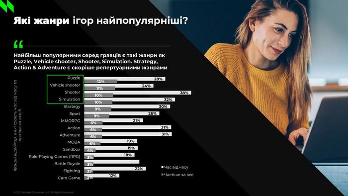 ukr gamers stat 2020 nielsen