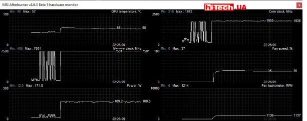 Замеры параметров в режиме P mode (MSI Afterburner)