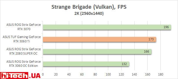 Сравнение производительности ASUS TUF Gaming GeForce RTX 3060 Ti OC