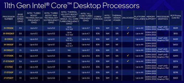 Таблица характеристик десктопных процессоров Intel Core одиннадцатого поколения