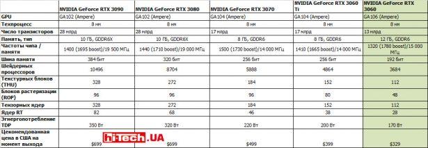 Характеристики референсных видеокарт NVIDIA серии GeForce RTX 3000