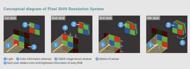 Pentax Pixel Shift Resolution