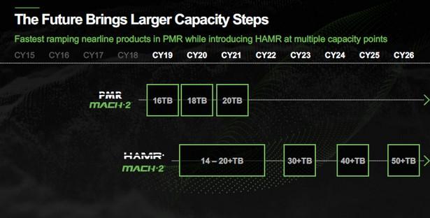 Seagate hdd roadmap HAMR