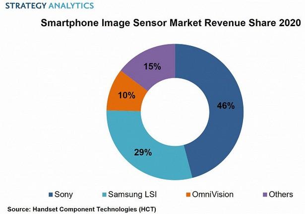 smartphone camera sensors 2020 stat