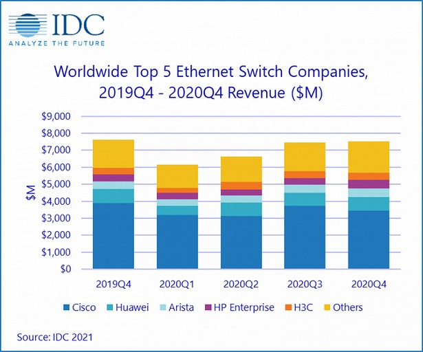 top 5 ethernet switch vendors 2020